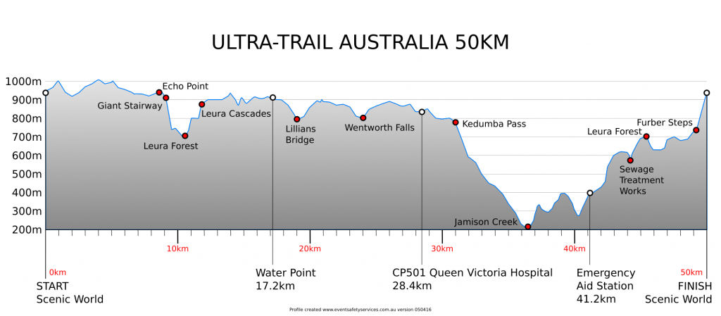 UTA50 Course Description – Stairs, Hills, More Stairs . . . What are you in for?